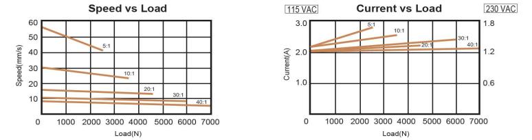 VIA5 Ball Screw Actuator Technical Data
